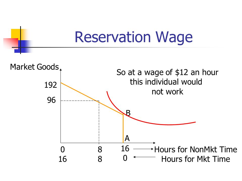 Reservation Wage Market Goods So at a wage of $12 an hour