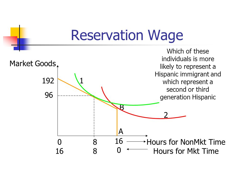 Reservation Wage Market Goods 1 192 96 B 2 A 8 16