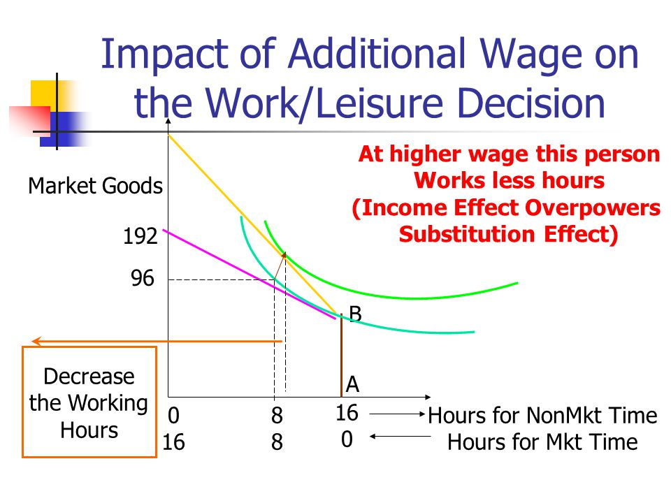 Impact of Additional Wage on the Work/Leisure Decision