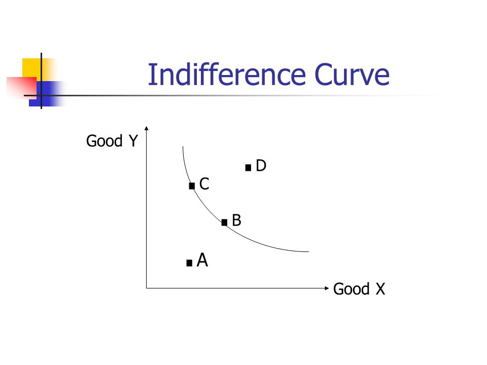 Indifference Curve Good Y .D .C .B .A Good X