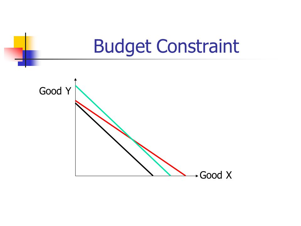 Budget Constraint Good Y Good X