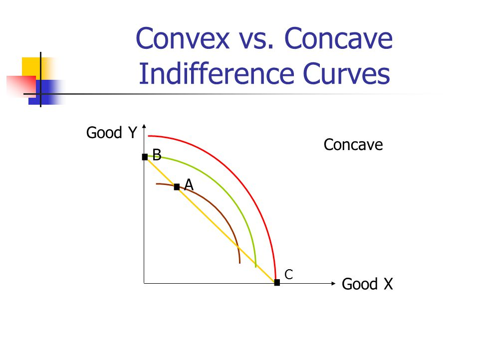 Convex vs. Concave Indifference Curves