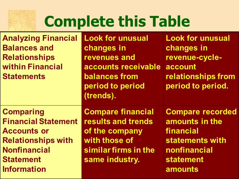 Complete this Table Analyzing Financial Balances and Relationships within Financial Statements.
