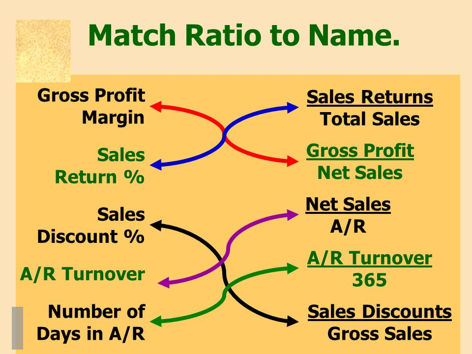 Match Ratio to Name. Gross Profit Margin Sales Returns Total Sales