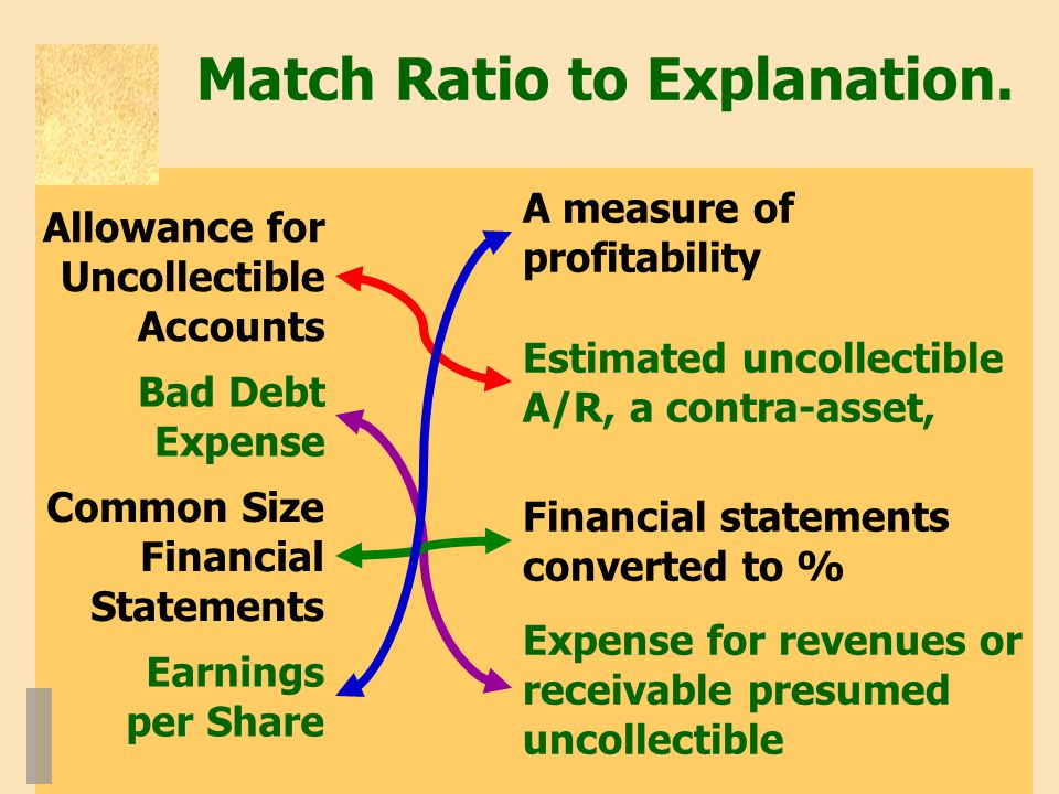 Match Ratio to Explanation.