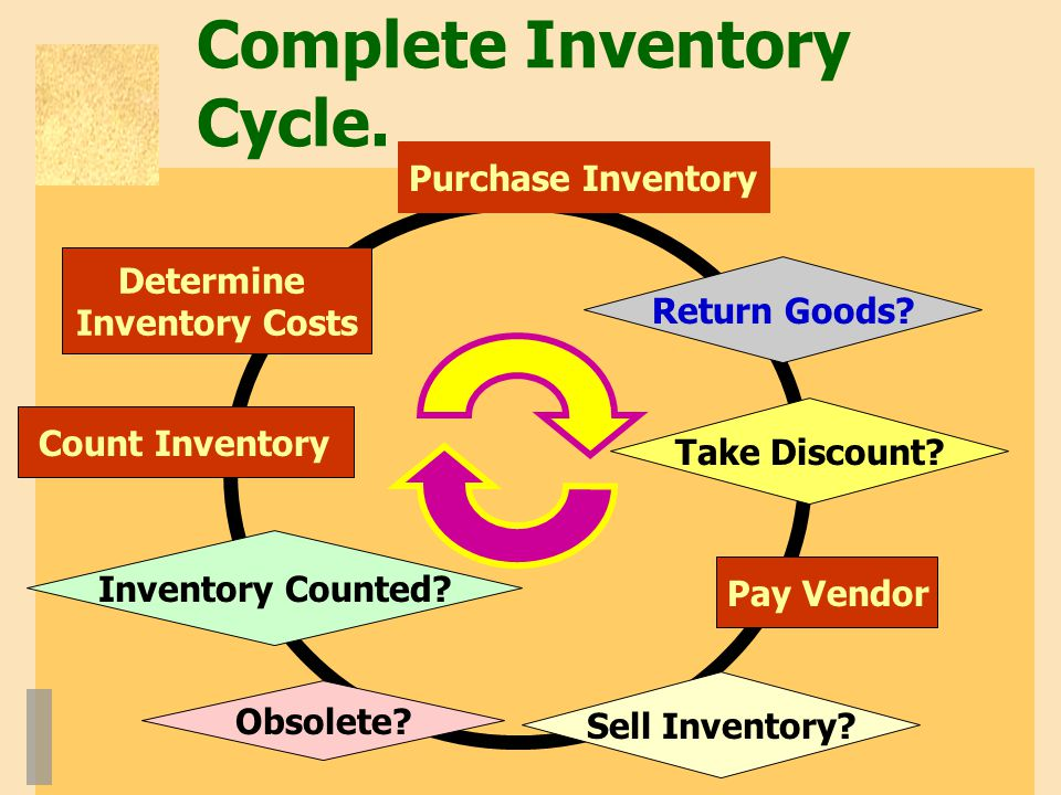 Complete Inventory Cycle.