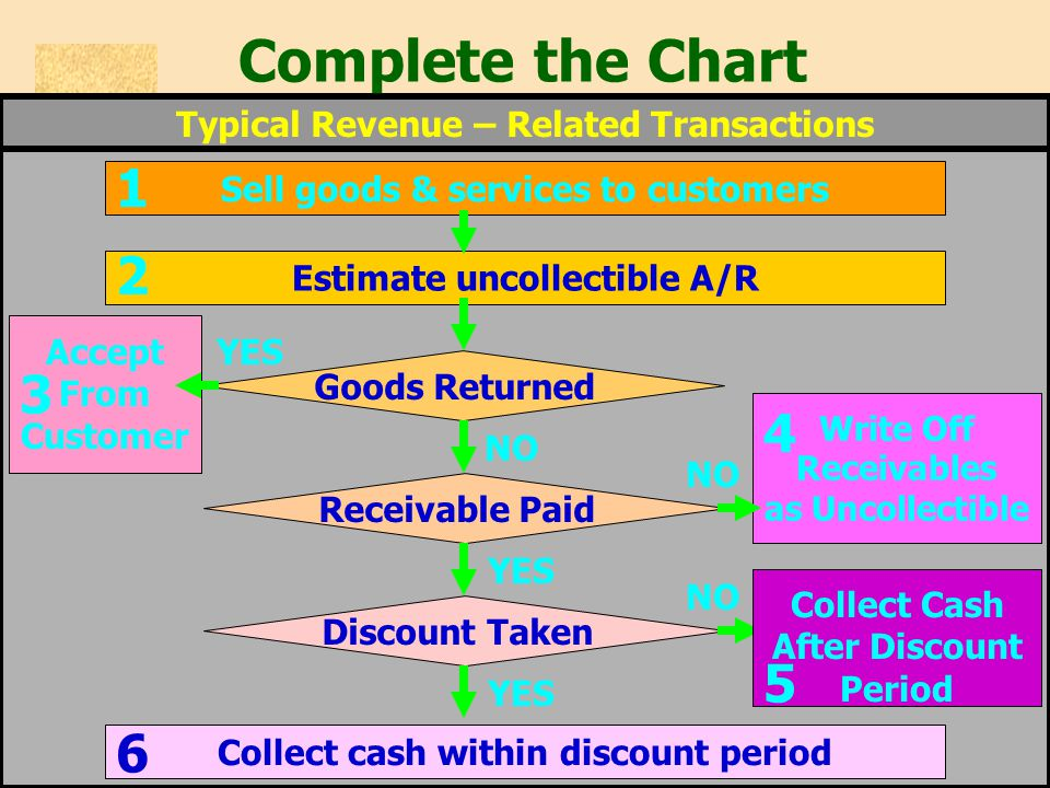Complete the Chart 1 2 3 4 5 6 Typical Revenue – Related Transactions