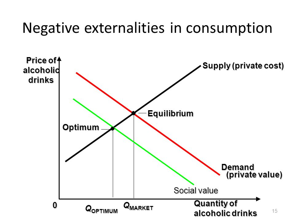 Negative externalities in consumption