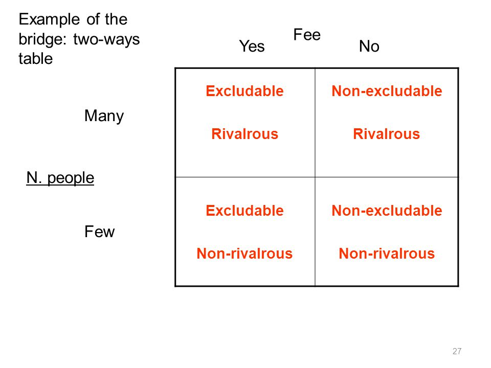 Example of the bridge: two-ways table Fee Yes No
