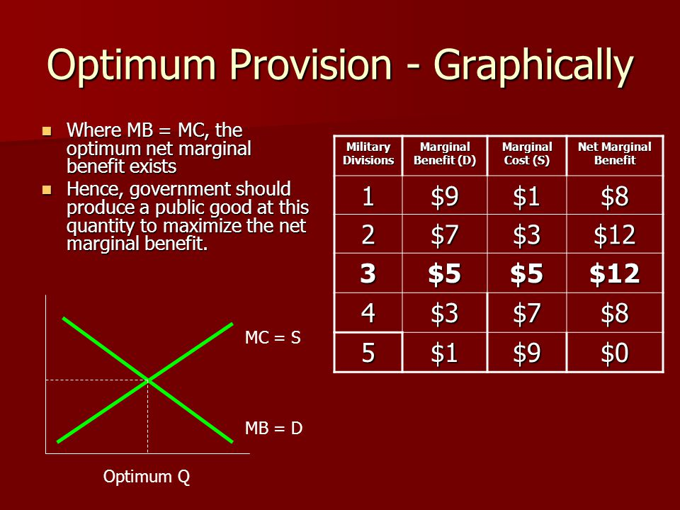 Optimum Provision - Graphically