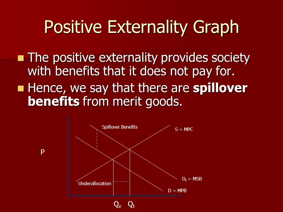 Positive Externality Graph