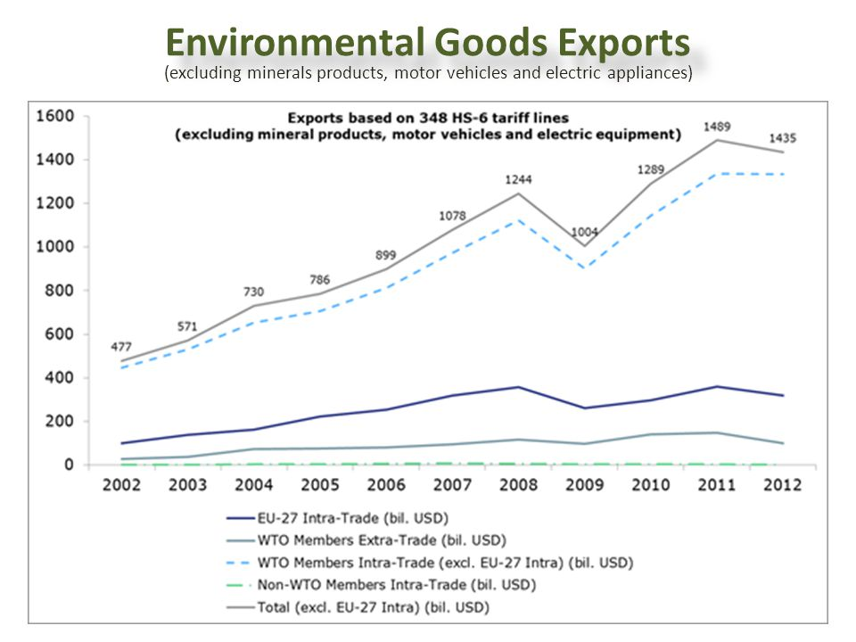 Environmental Goods Exports