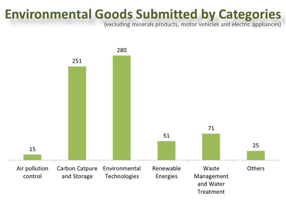 Environmental Goods Submitted by Categories