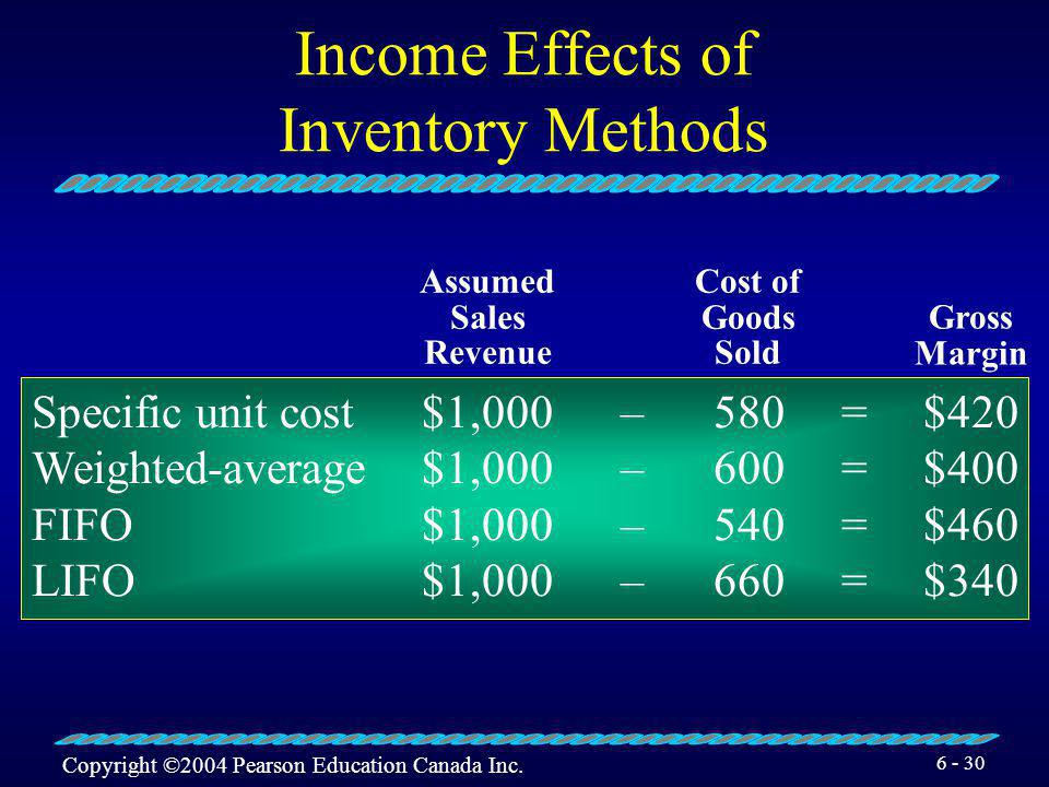 Income Effects of Inventory Methods