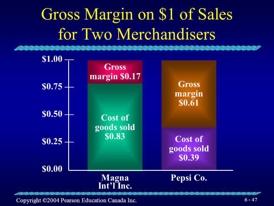 Gross Margin on $1 of Sales for Two Merchandisers