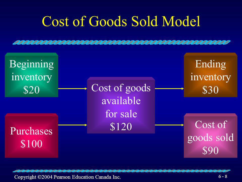Cost of Goods Sold Model