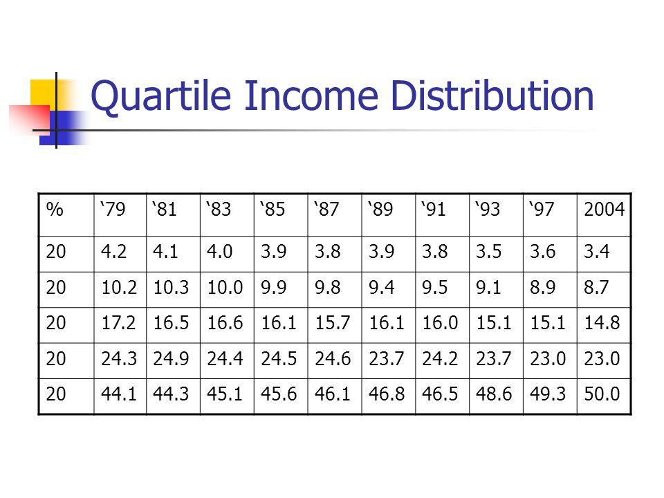 Quartile Income Distribution