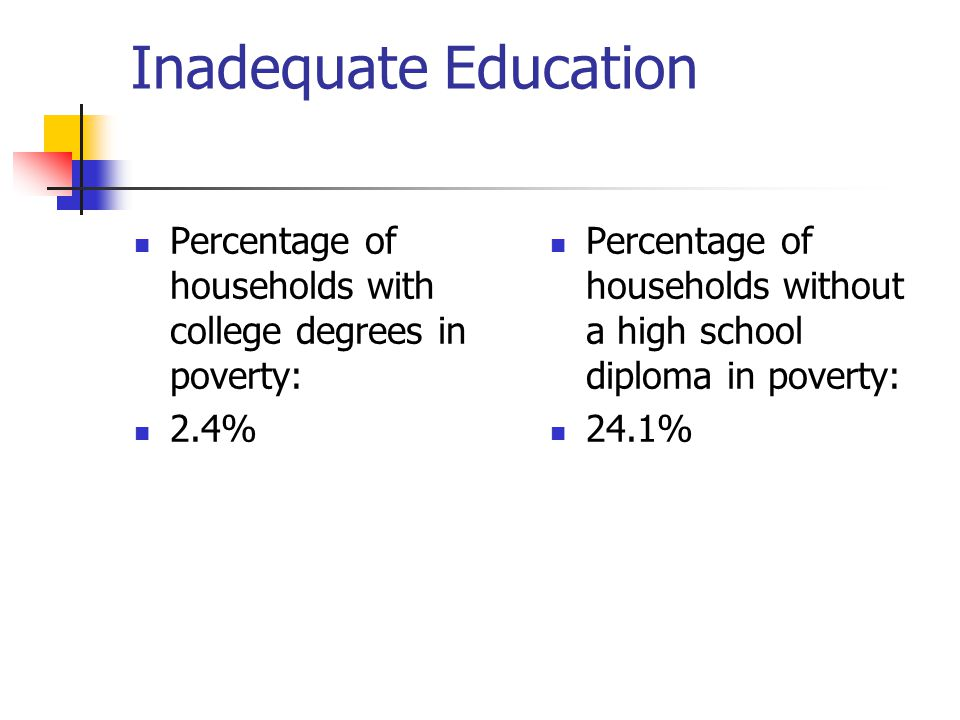 Inadequate Education Percentage of households with college degrees in poverty: 2.4%