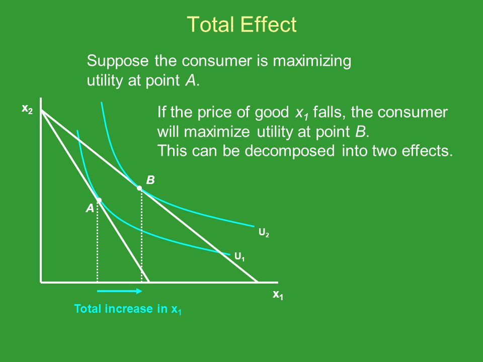 Total Effect Suppose the consumer is maximizing utility at point A.