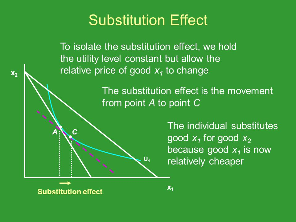 Substitution Effect To isolate the substitution effect, we hold