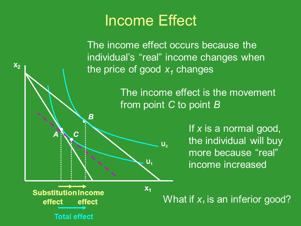 Income Effect The income effect occurs because the