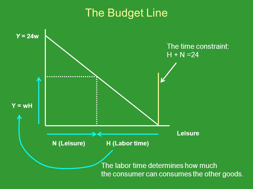 The Budget Line The time constraint: H + N =24