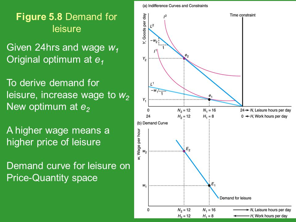 Figure 5.8 Demand for leisure
