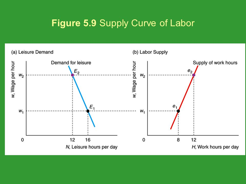 Figure 5.9 Supply Curve of Labor