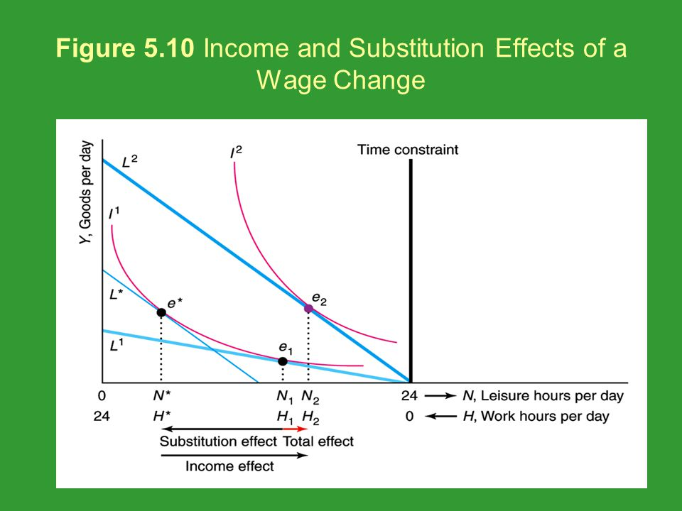 Figure 5.10 Income and Substitution Effects of a Wage Change