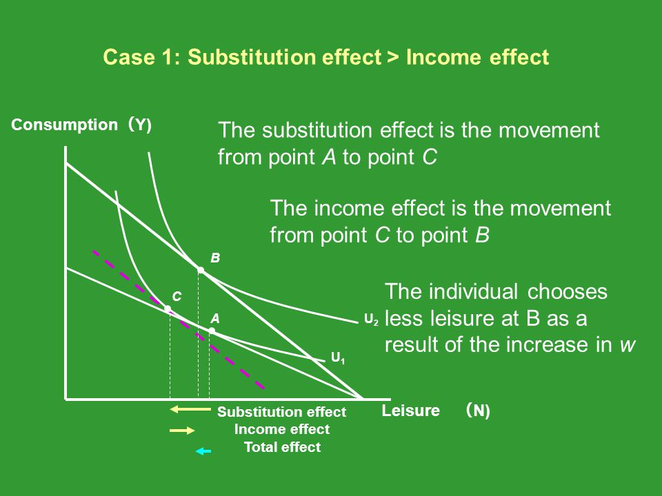 Case 1: Substitution effect > Income effect