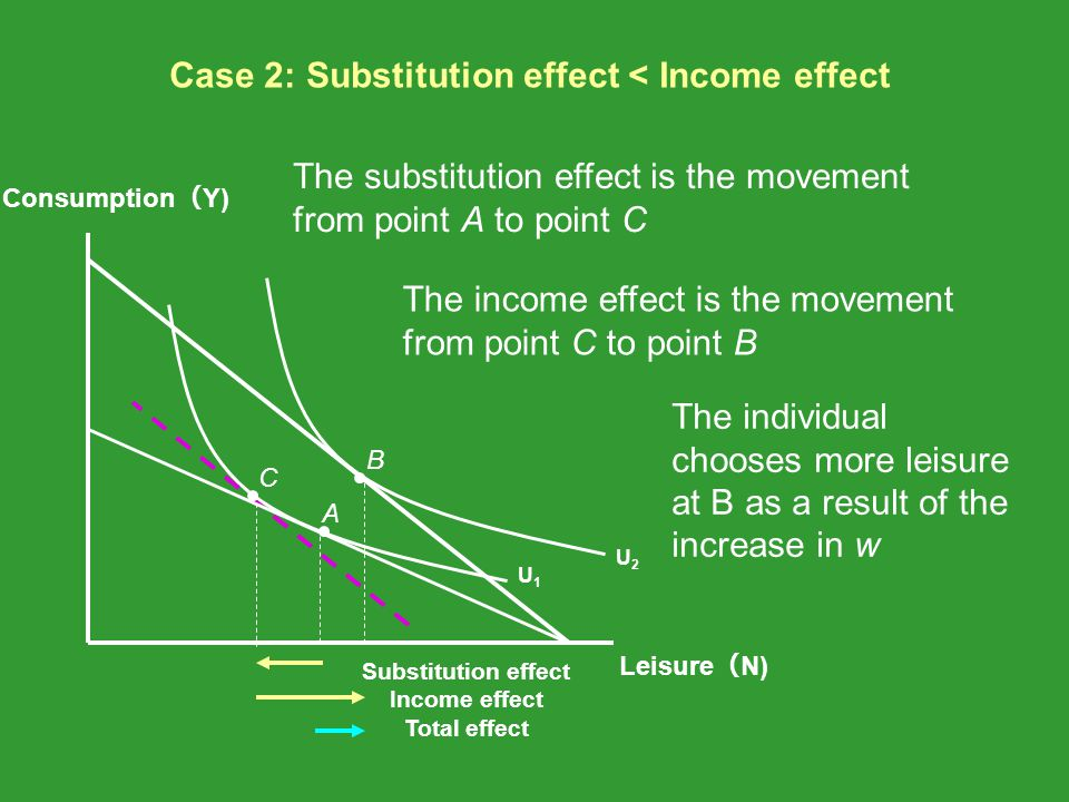 Case 2: Substitution effect < Income effect