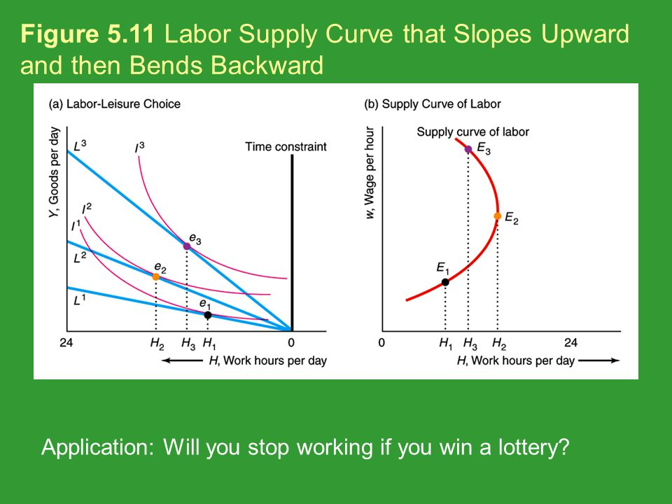 Figure 5.11 Labor Supply Curve that Slopes Upward and then Bends Backward