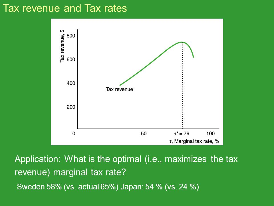 Tax revenue and Tax rates