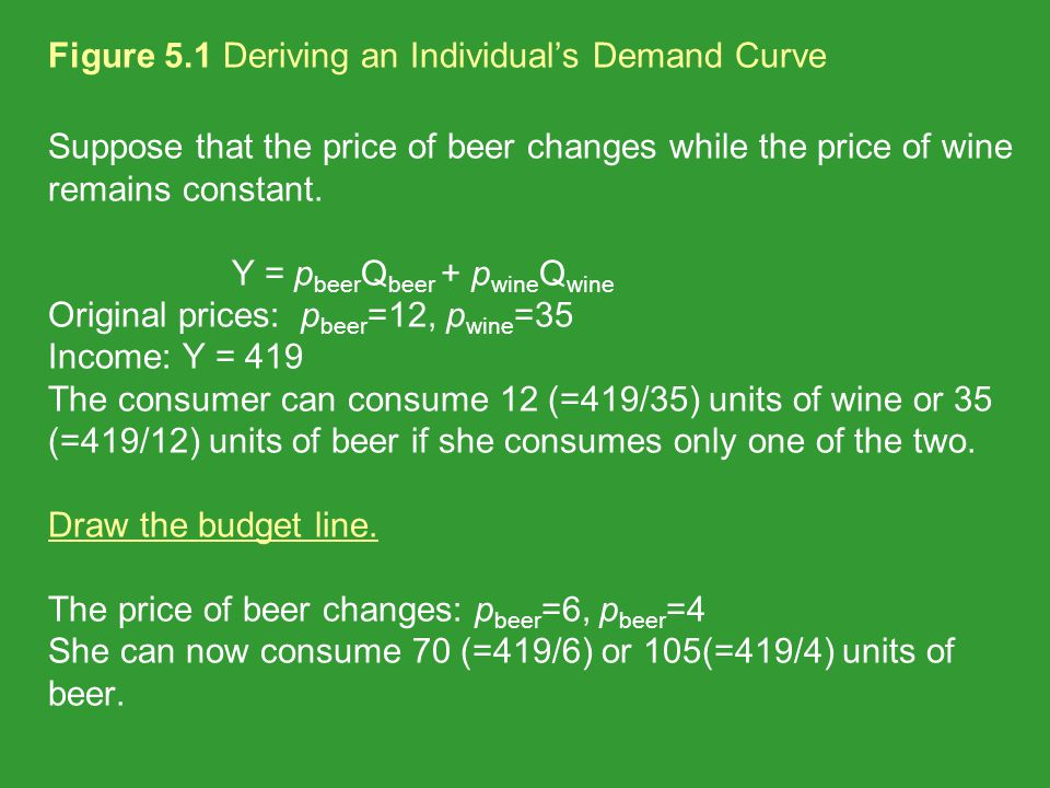 Figure 5.1 Deriving an Individual's Demand Curve Suppose that the price of beer changes while the price of wine remains constant.