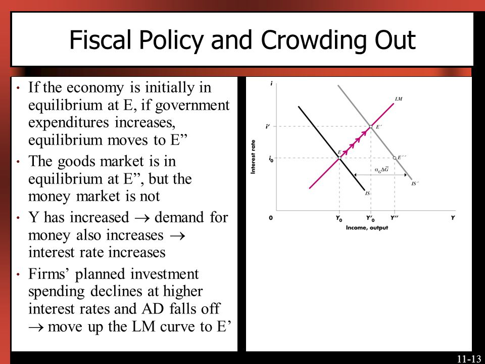 Fiscal Policy and Crowding Out