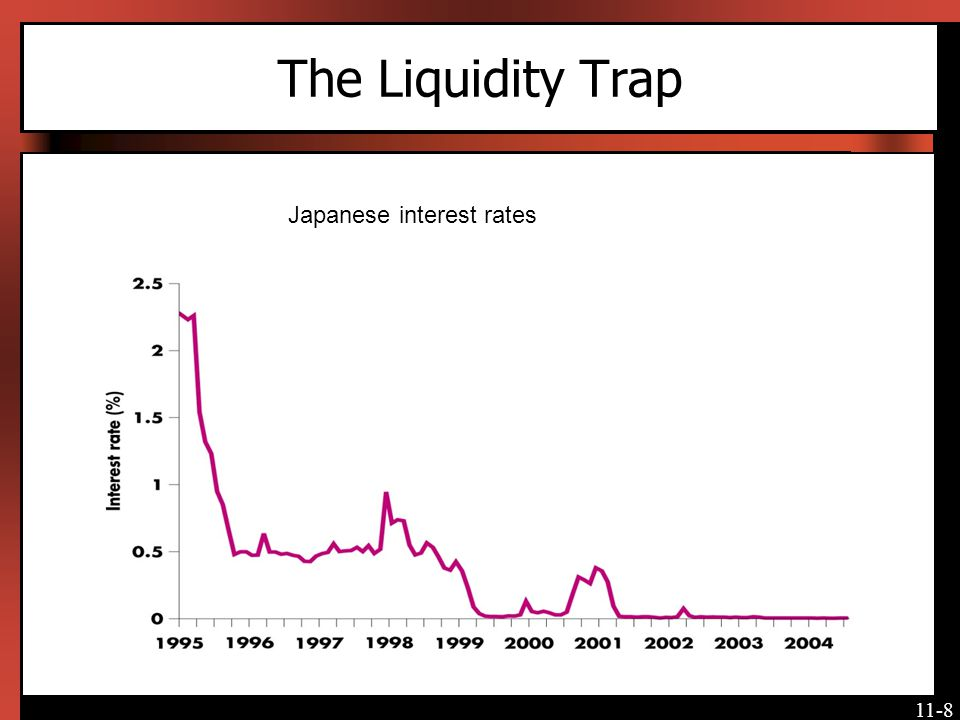 The Liquidity Trap Japanese interest rates