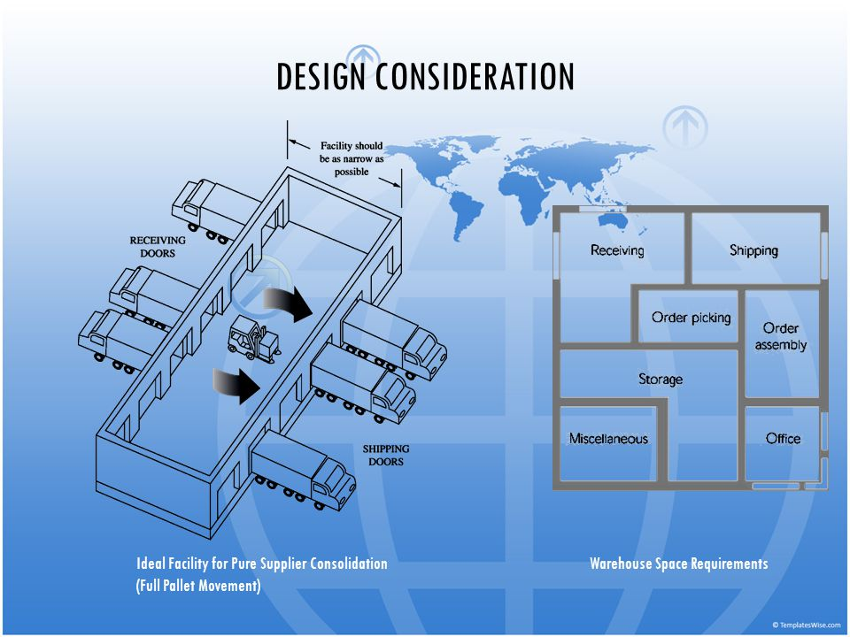 DESIGN CONSIDERATION Ideal Facility for Pure Supplier Consolidation