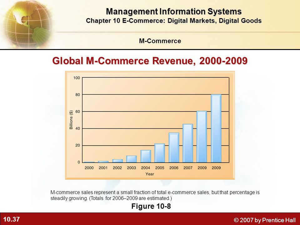 Global M-Commerce Revenue, 2000-2009
