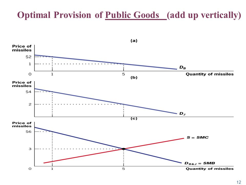 Optimal Provision of Public Goods (add up vertically)
