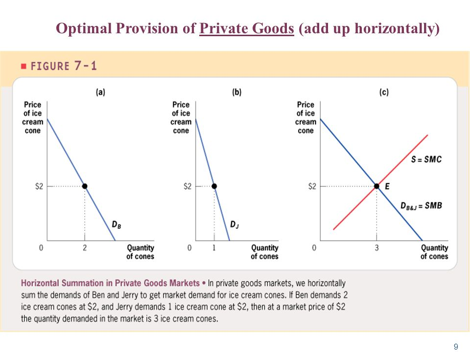 Optimal Provision of Private Goods (add up horizontally)