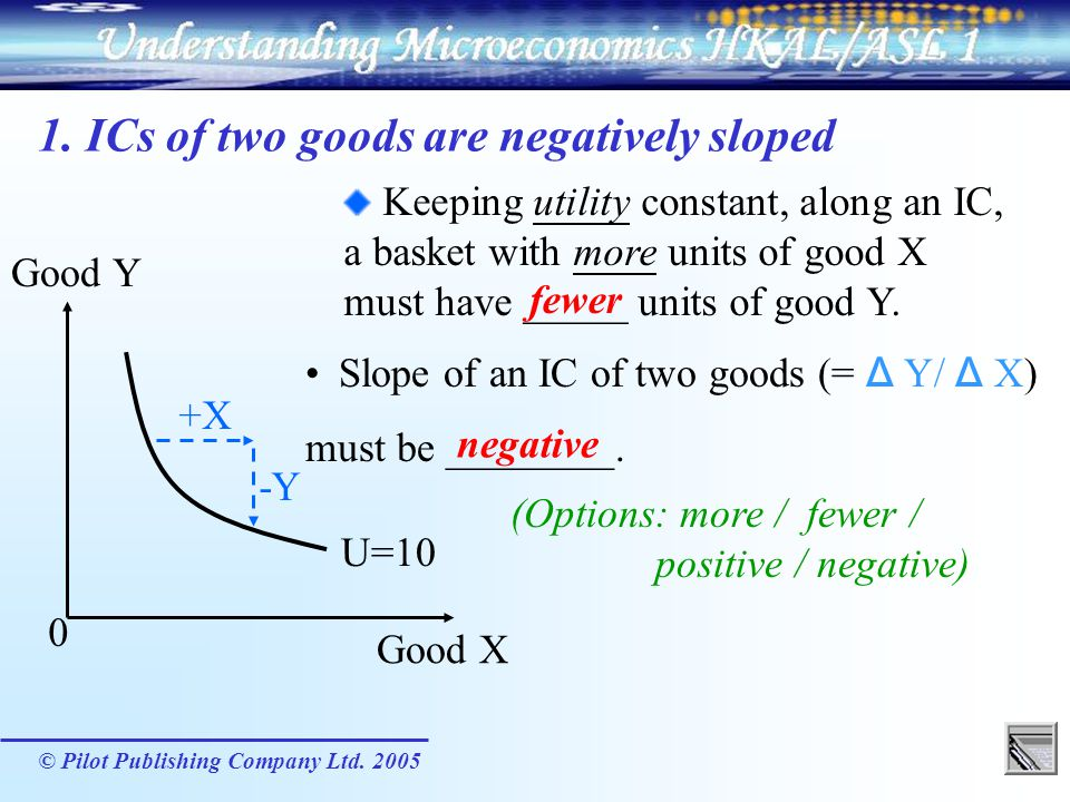 1. ICs of two goods are negatively sloped