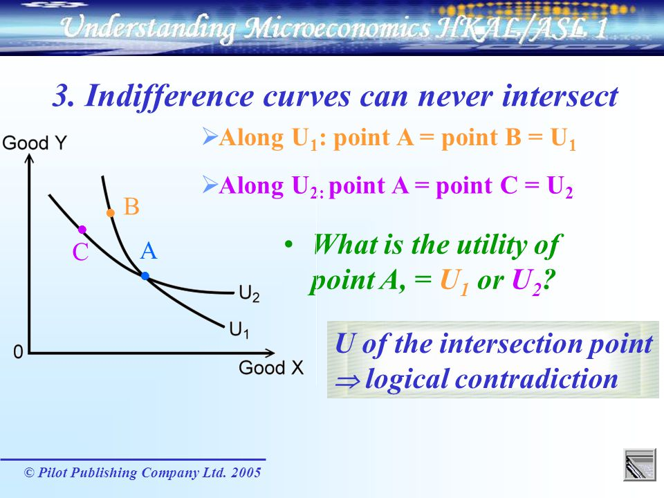 3. Indifference curves can never intersect