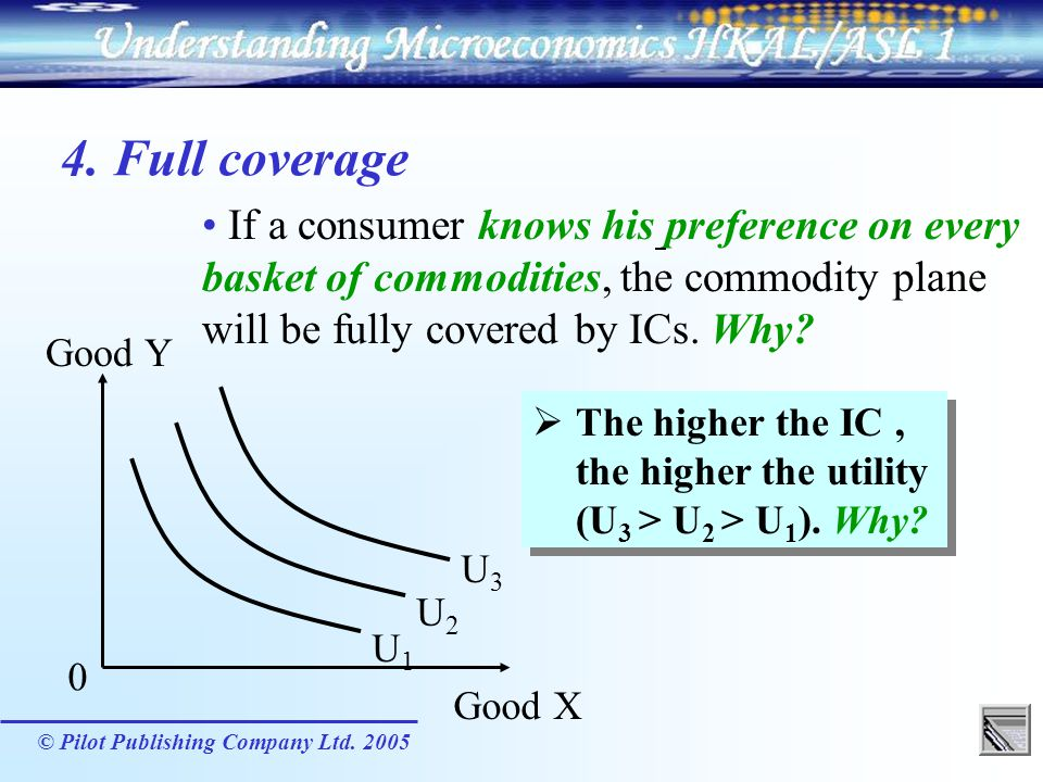 4. Full coverage If a consumer knows his preference on every basket of commodities, the commodity plane will be fully covered by ICs. Why
