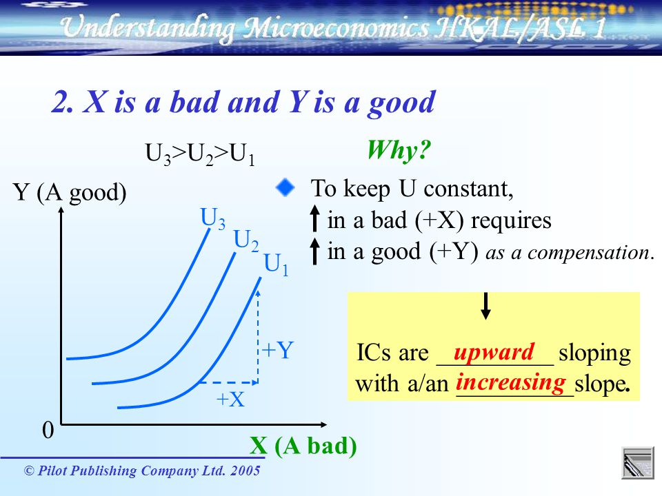 ICs are _________ sloping with a/an _________slope.