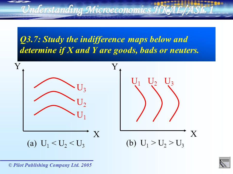 Q3.7: Study the indifference maps below and determine if X and Y are goods, bads or neuters.