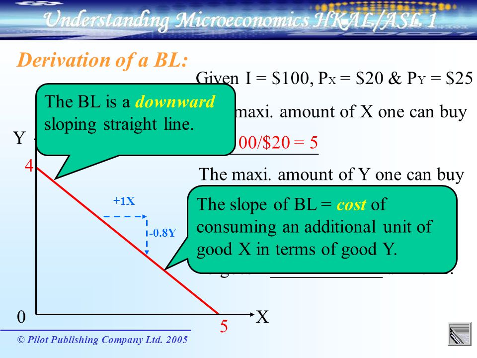 Derivation of a BL: Given I = $100, PX = $20 & PY = $25