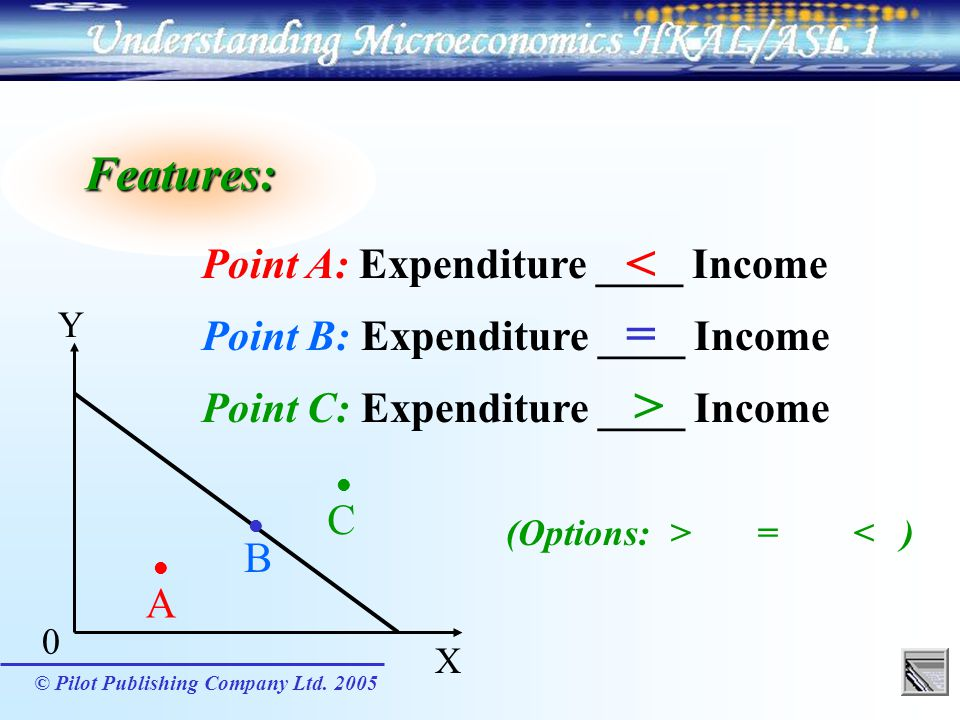 < = > Features: Point A: Expenditure ____ Income