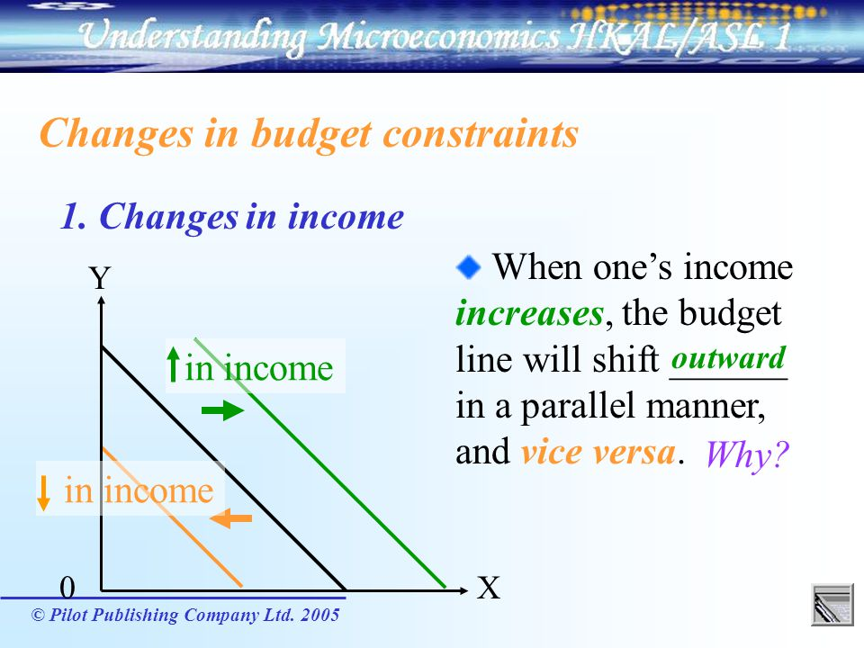 Changes in budget constraints