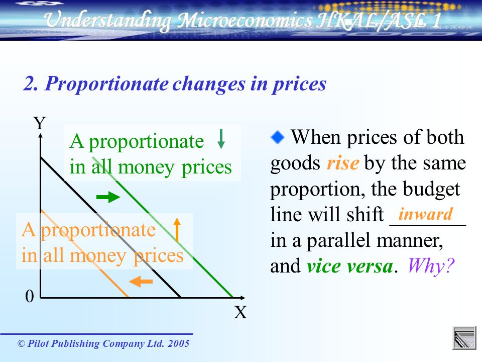 2. Proportionate changes in prices