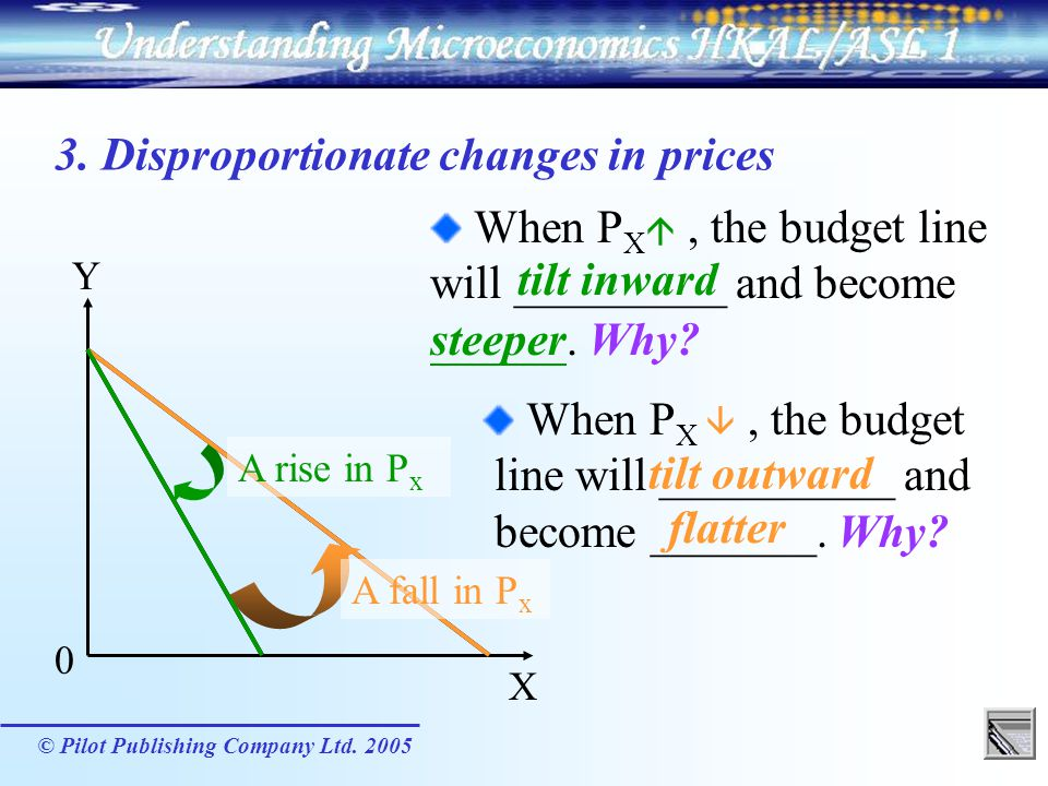 3. Disproportionate changes in prices